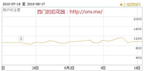 百度指数:上海团购网